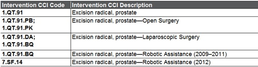 Prostatectomie radicale table