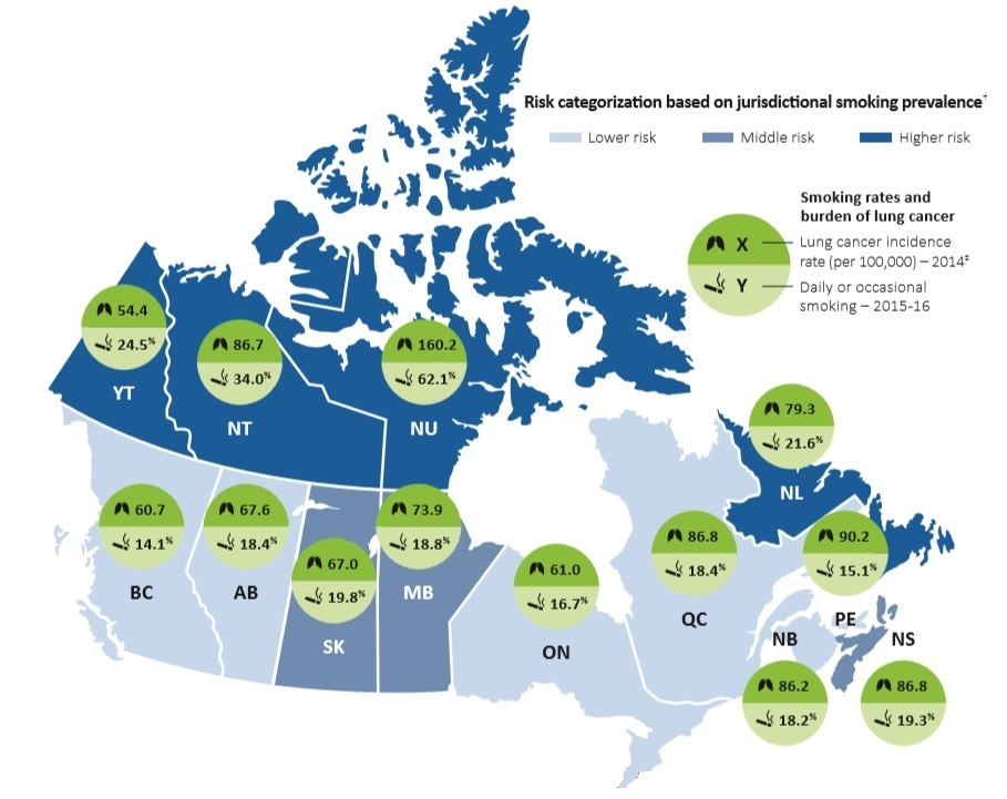 Map of Canada showing provincial figures for the age-standardized incidence rate per 100,000 and the percentage of individuals 12 yrs or older who report smoking daily or occasionally. BC: 60.7 incidence rate, 14.1% smokers AB: 67.6 incidence rate, 18.4% smokers SK: 67 incidence rate, 19.8% smokers MB: 73.9 incidence rate, 18.8% smokers ON: 61 incidence rate, 16.7% smokers QC: 86.8 incidence rate, 18.4% smokers NB: 86.2 incidence rate, 18.2% smokers NS: 86.8 incidence rate, 19.3% smokers PE: 90.2 incidence rate, 15.1% smokers NL: 79.3 incidence rate, 21.6% smokers YT: 54.4 incidence rate, 24.5% smokers NT: 86.7 incidence rate, 34% smokers NU: 160.2 incidence rate, 62.1% smokers